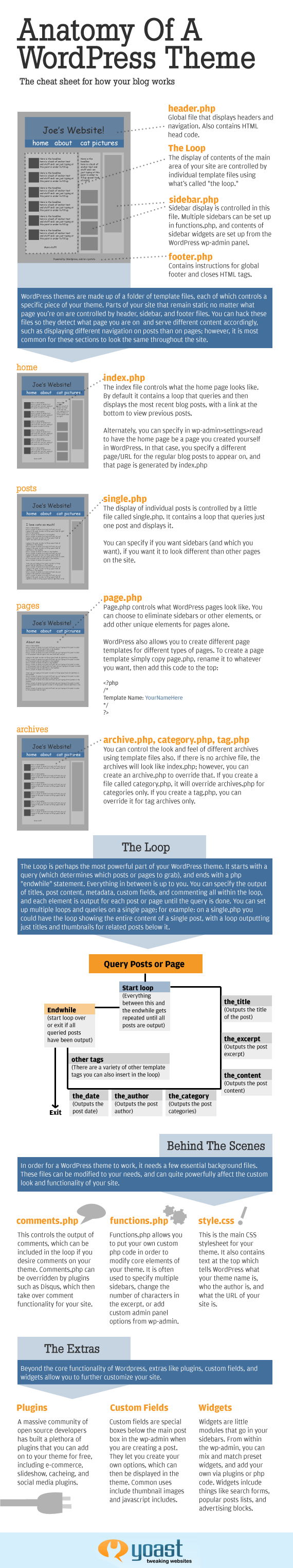 anatomie-theme-blog-wordpress
