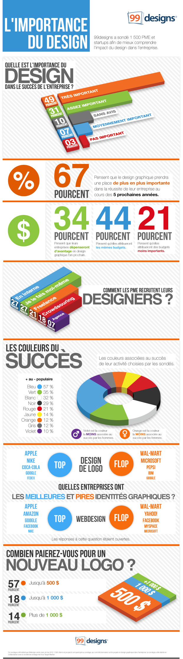 99designs-importance-du-design-1