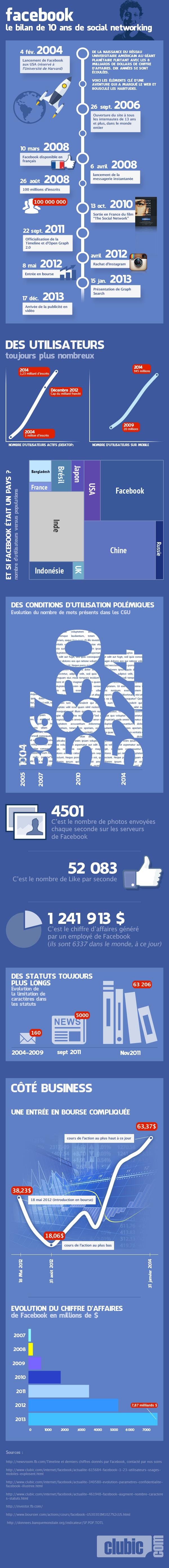 07126016-photo-infographie-facebook-10-ans