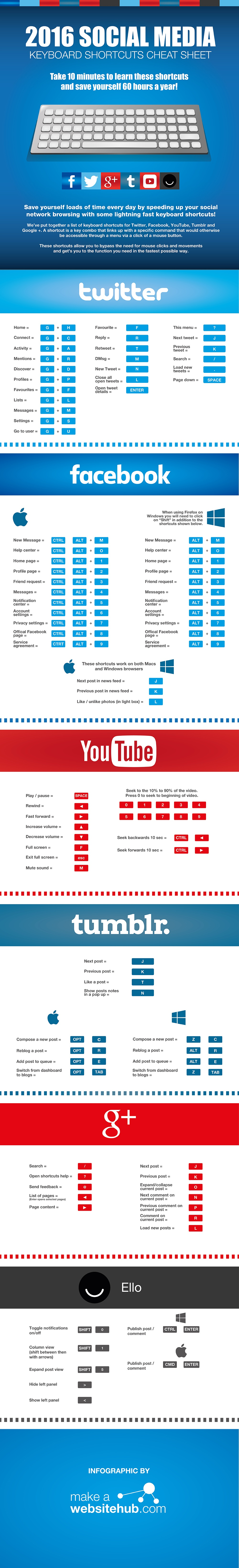 infographie-raccourcis-clavier-social-media-2016 (1)